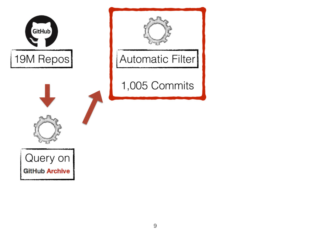9 19M Repos Automatic Filter 1,005 Commits Quer...