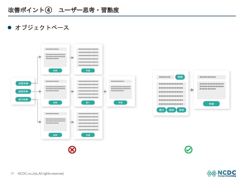 改善ポイント④ ユーザー思考・習熟度 39 l オブジェクトベース ਃ ˔˔˔˔˔˔˔˔˔˔...