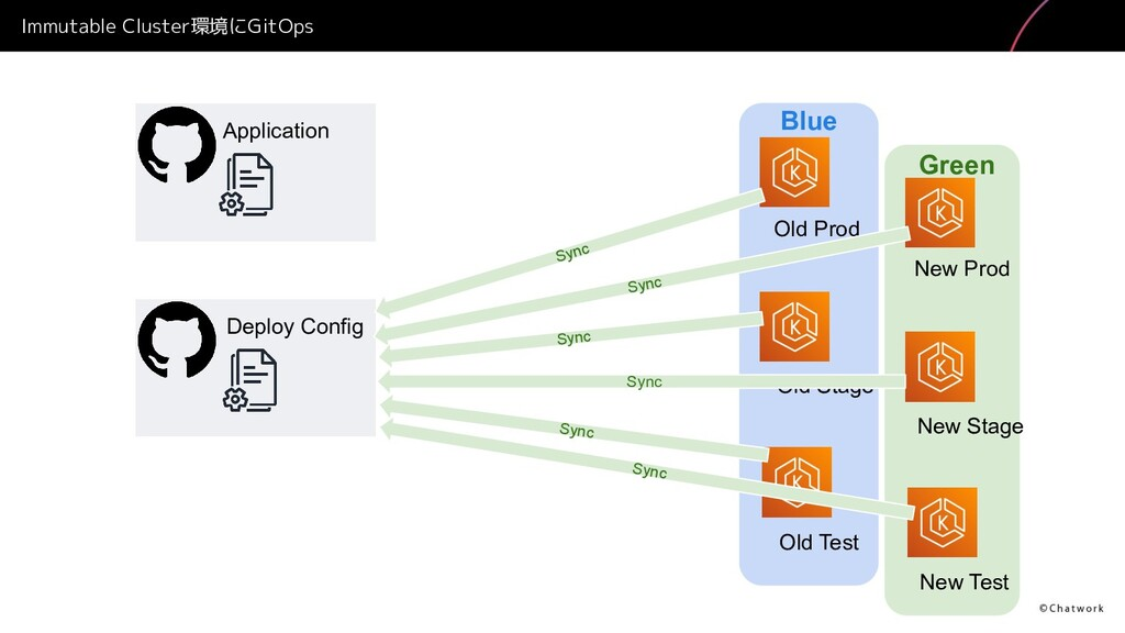Blue Green Immutable Cluster環境にGitOps Deploy Co...