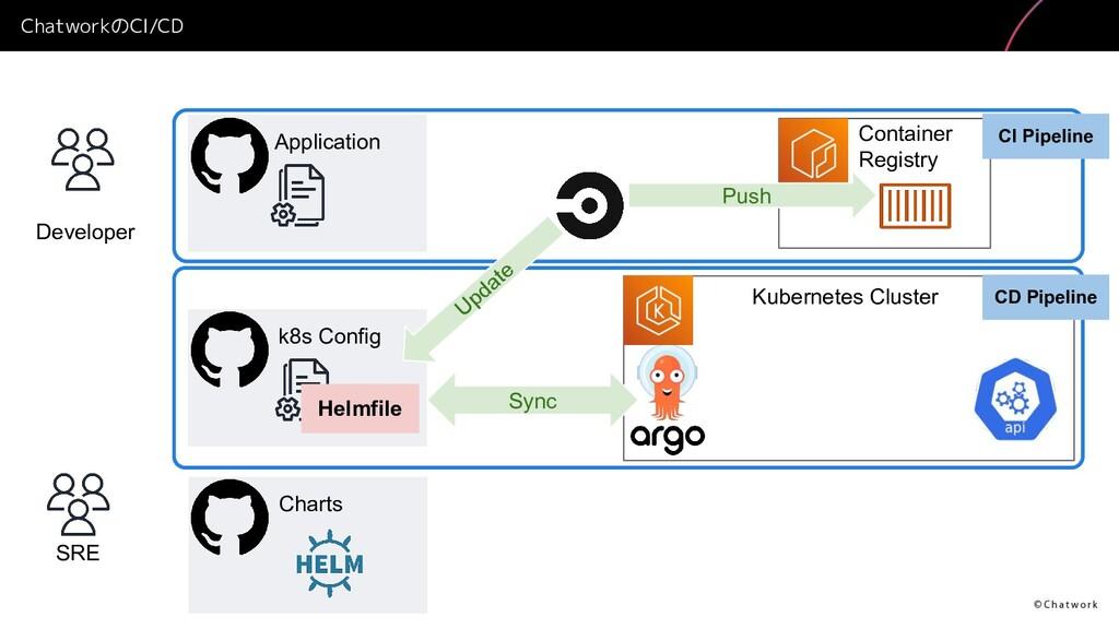 ChatworkのCI/CD Developer SRE Application k8s Co...