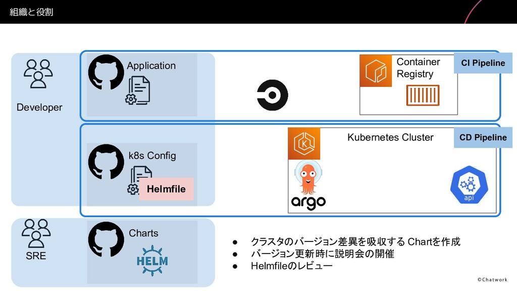 組織と役割 Developer SRE Application k8s Config Helm...