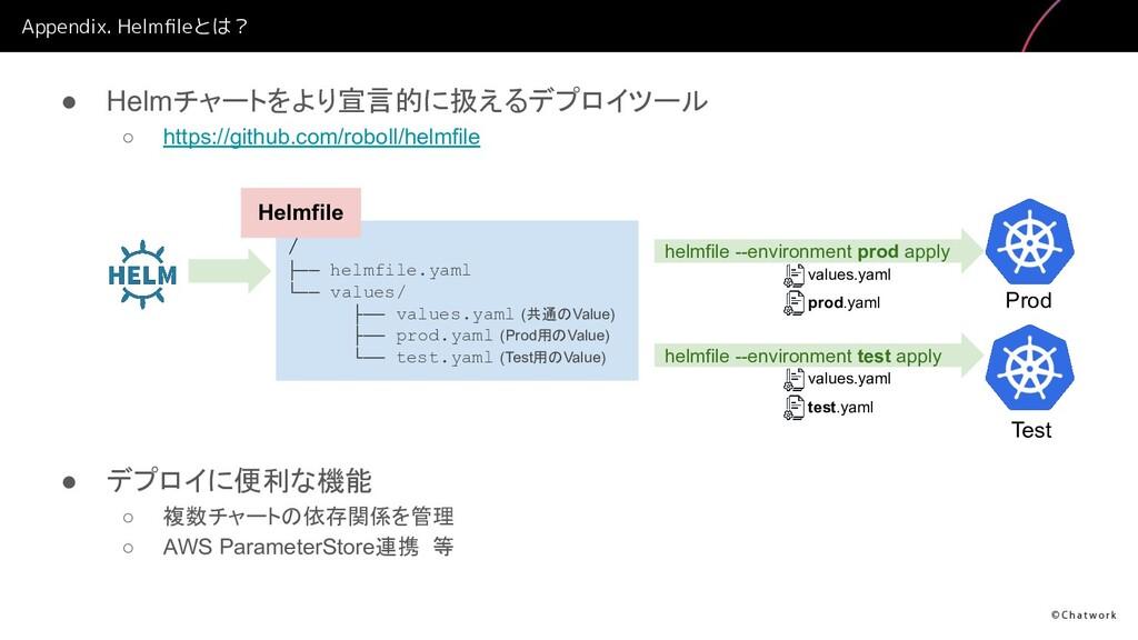Appendix. Helmfileとは? ● Helmチャートをより宣言的に扱えるデプロイツー...