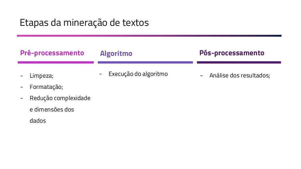 Etapas da mineração de textos Pré-processamento...