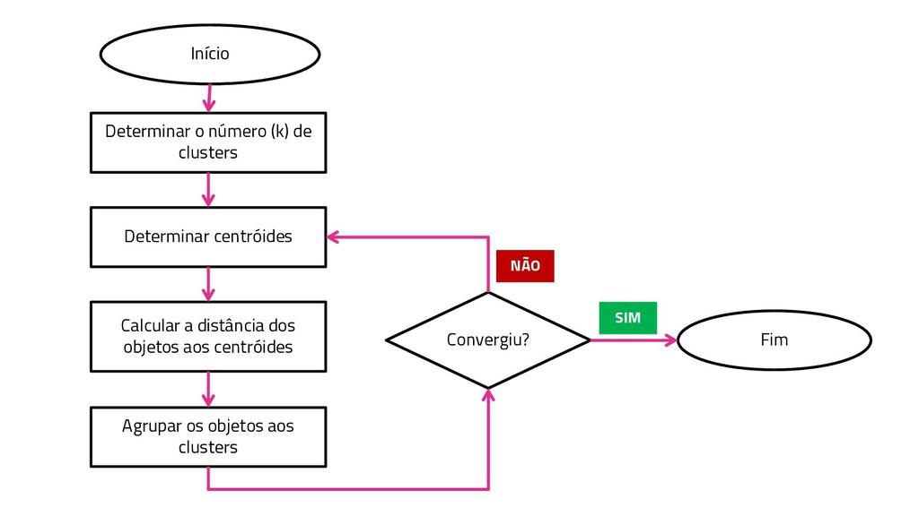 Início Determinar o número (k) de clusters Dete...