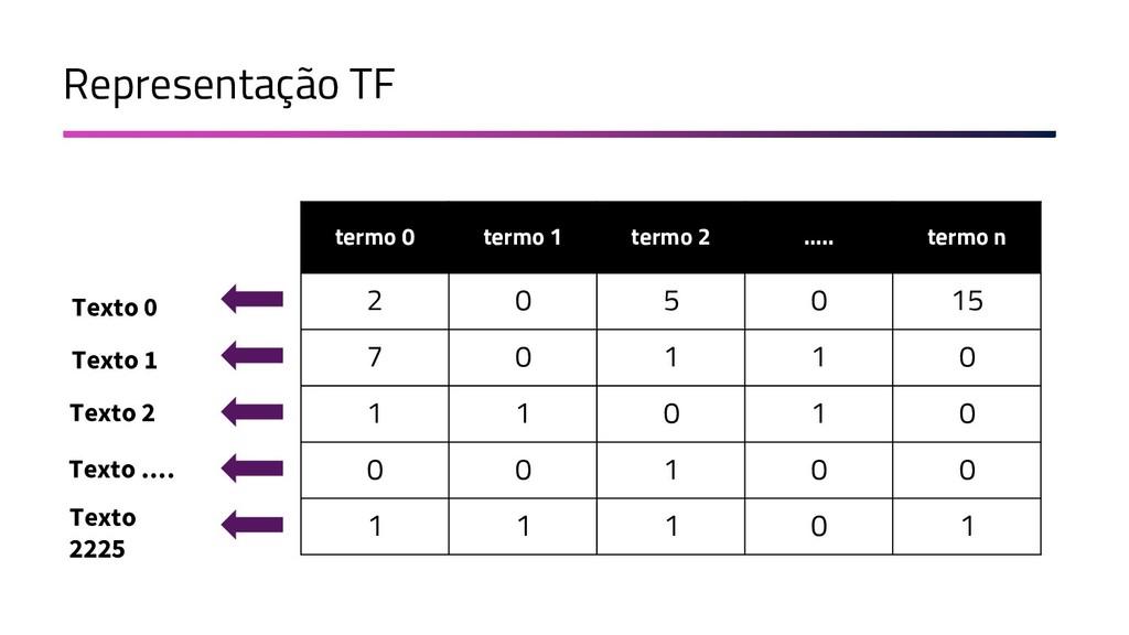 Representação TF Texto 0 termo 0 termo 1 termo ...