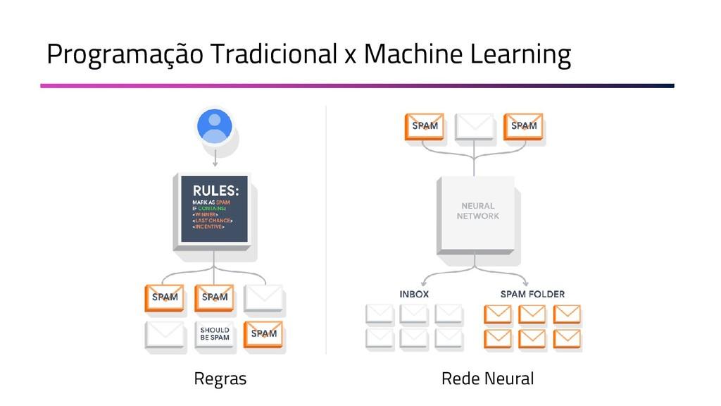 Programação Tradicional x Machine Learning Regr...