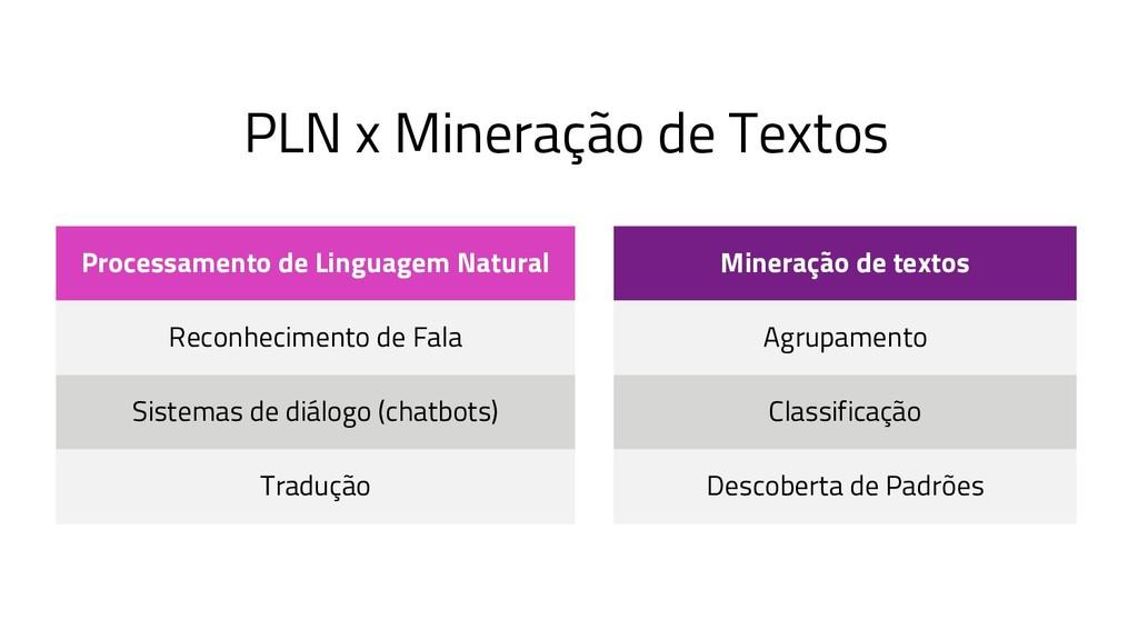 PLN x Mineração de Textos Processamento de Ling...