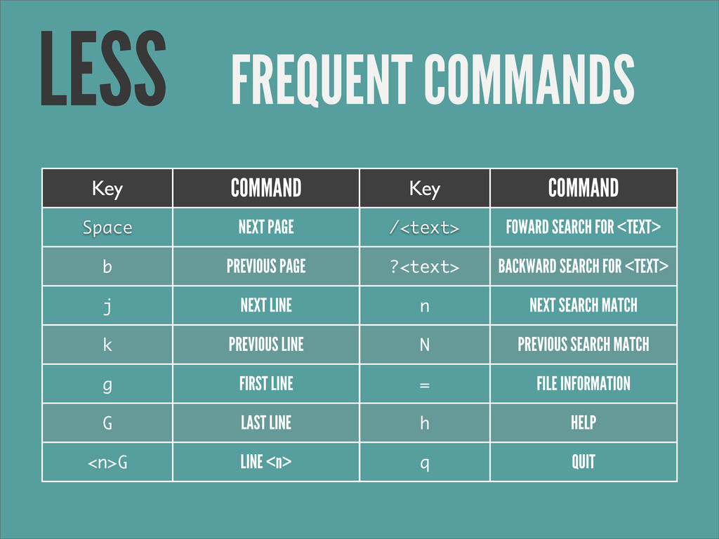 FREQUENT COMMANDS LESS Key COMMAND Space NEXT P...