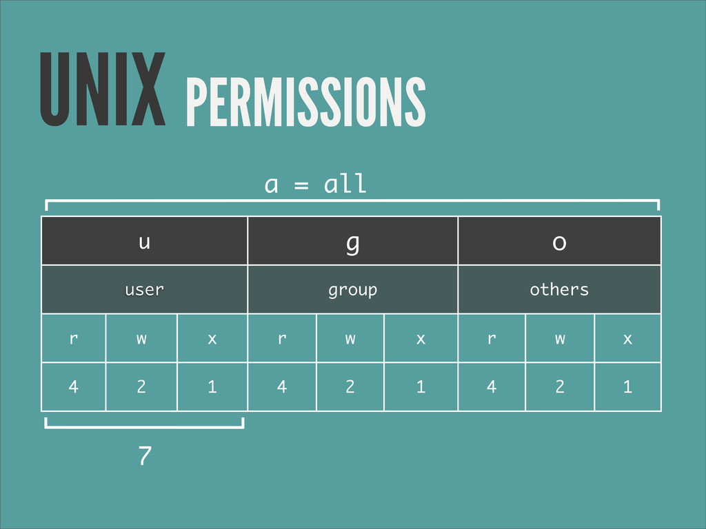 PERMISSIONS UNIX u u u g g g o o o user user us...