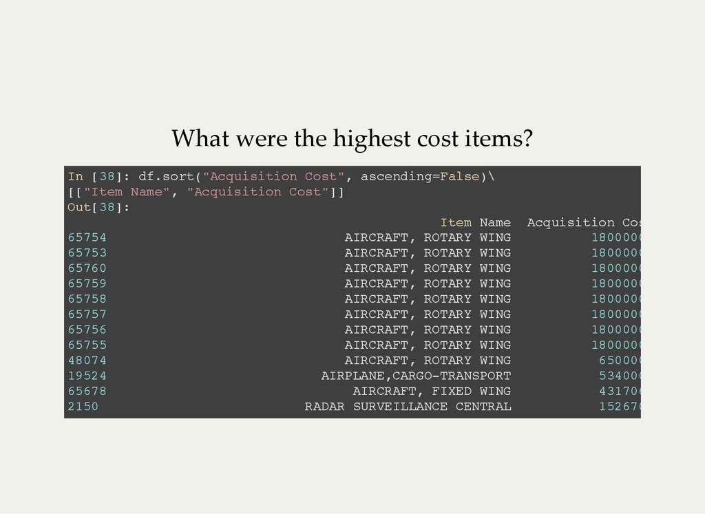What were the highest cost items? I n [ 3 8 ] :...