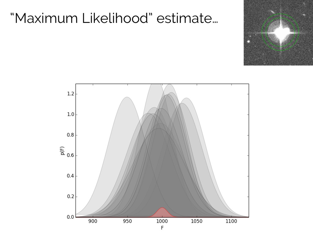 """""""Maximum Likelihood"""" estimate…"""