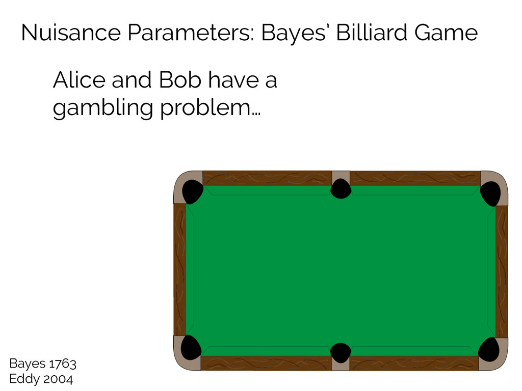 Nuisance Parameters: Bayes' Billiard Game Alice...