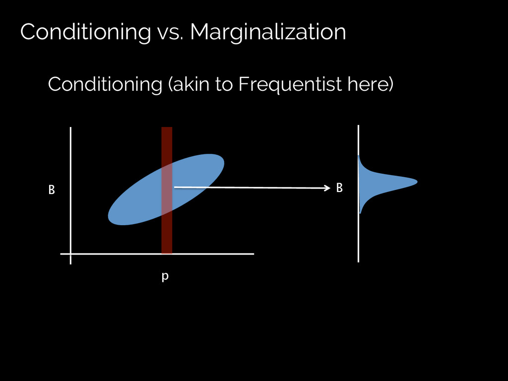 Conditioning vs. Marginalization p	