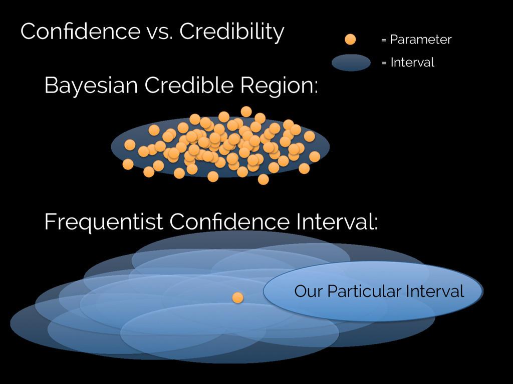 Confidence vs. Credibility Bayesian Credible Reg...