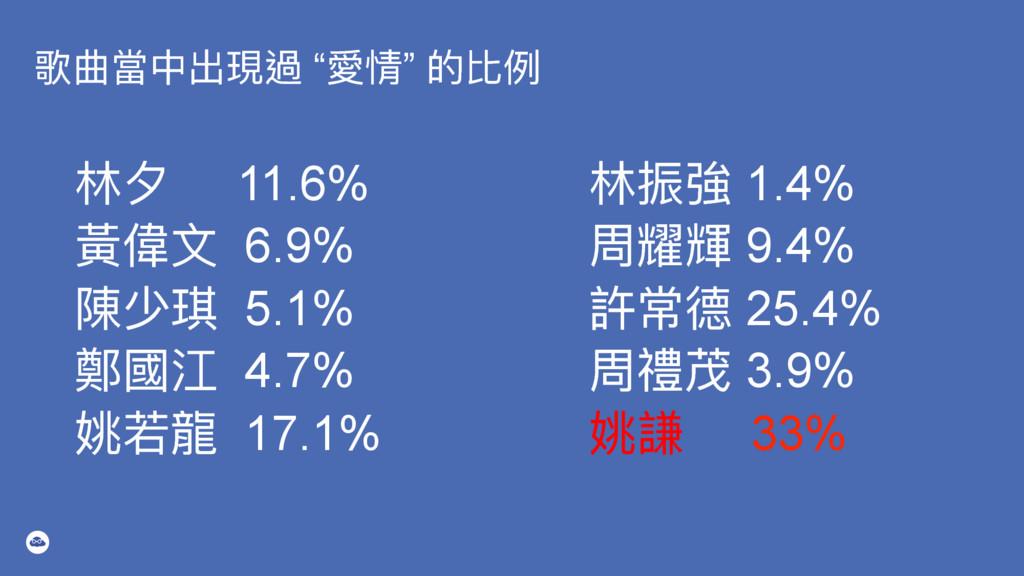 """稧ใ吚Ӿڊ匍螂 """"眢眐"""" ጱ穉ֺ ॗ 11.6% 讙狰 6.9% 檔ባ 5.1% 蟞㾴..."""