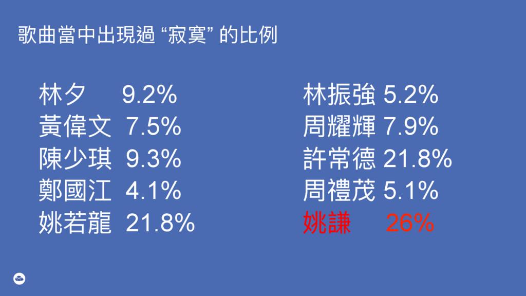 """稧ใ吚Ӿڊ匍螂 """"ਿ疖"""" ጱ穉ֺ ॗ 9.2% 讙狰 7.5% 檔ባ 9.3% 蟞㾴 ..."""