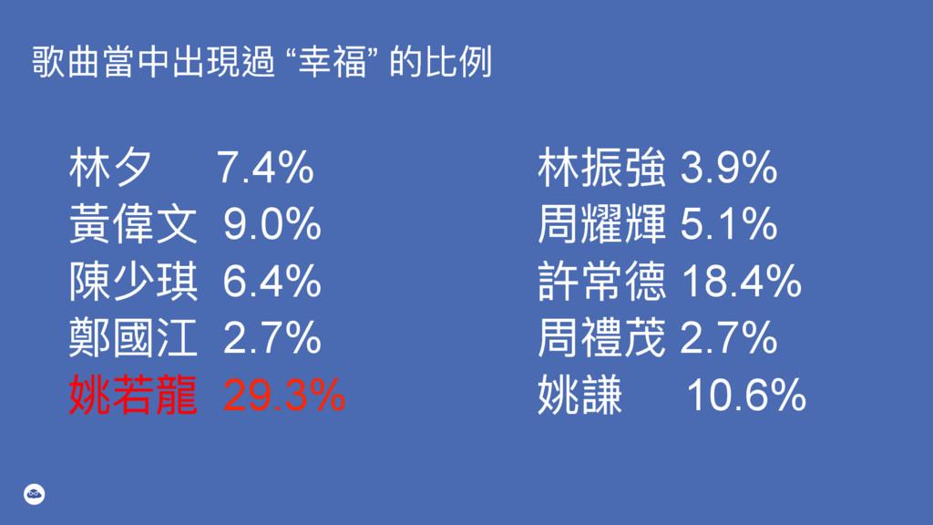 """稧ใ吚Ӿڊ匍螂 """"ଛᐰ"""" ጱ穉ֺ ॗ 7.4% 讙狰 9.0% 檔ባ 6.4% 蟞㾴 ..."""