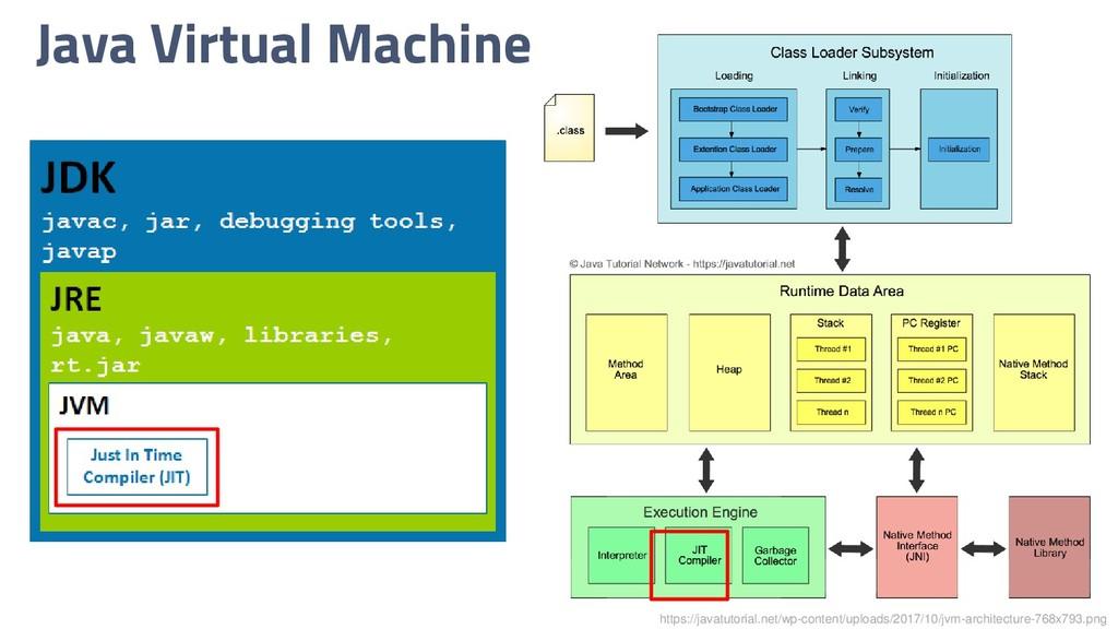 Java Virtual Machine https://javatutorial.net/w...