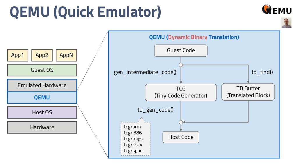 QEMU (Quick Emulator) Hardware Host OS QEMU App...