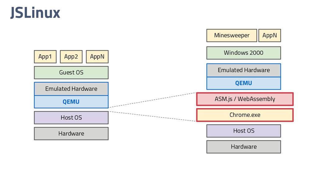 JSLinux Hardware Host OS Chrome.exe Minesweeper...