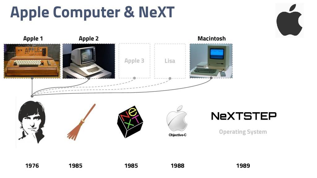 Apple Computer & NeXT NeXTSTEP 1976 1985 1985 1...