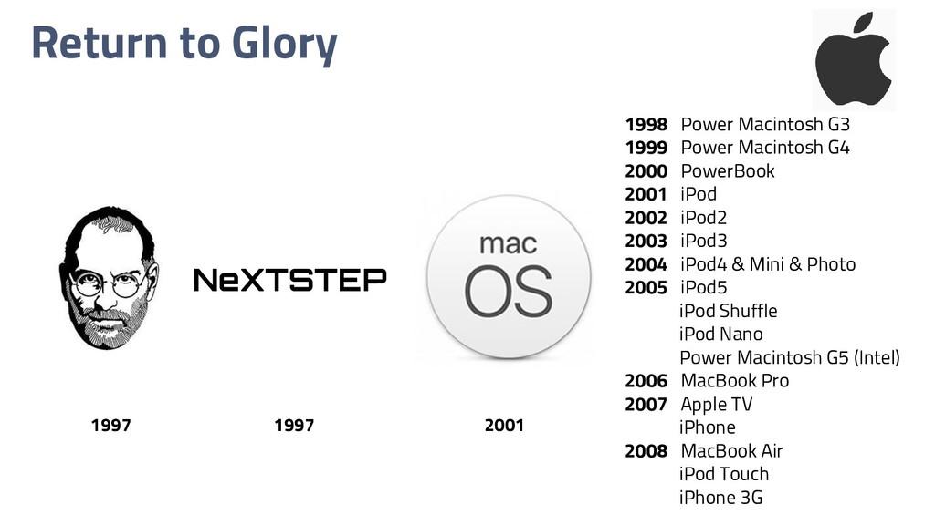 Return to Glory NeXTSTEP 1997 1997 2001 1998 Po...