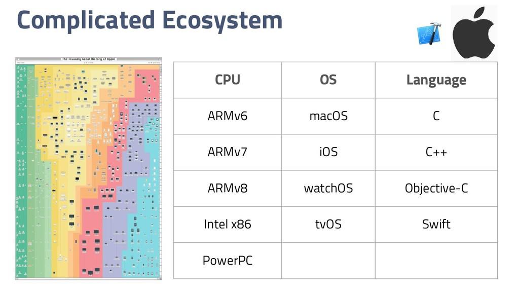 Complicated Ecosystem CPU OS Language ARMv6 mac...