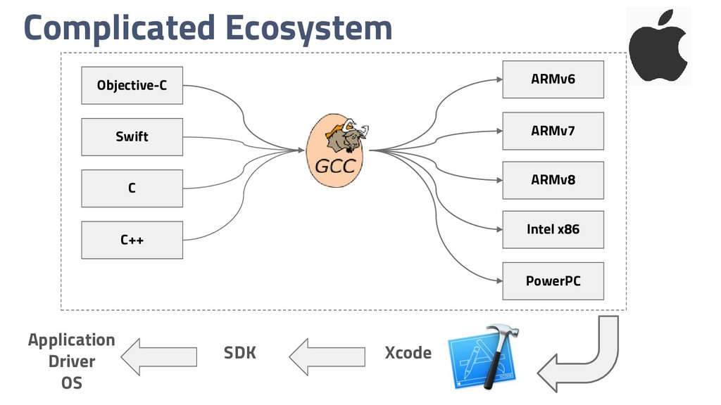 Complicated Ecosystem Objective-C Swift C C++ A...