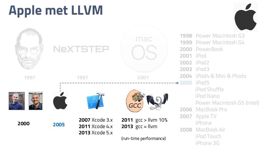 Apple met LLVM NeXTSTEP 1997 1997 2001 1998 Pow...