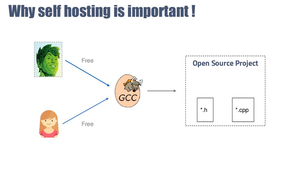 Why self hosting is important ! Open Source Pro...