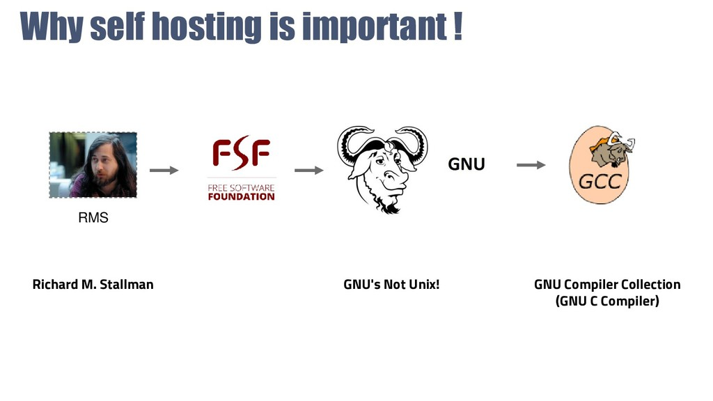Why self hosting is important ! GNU's Not Unix!...