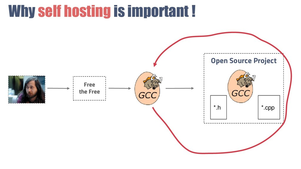 Why self hosting is important ! Free the Free O...