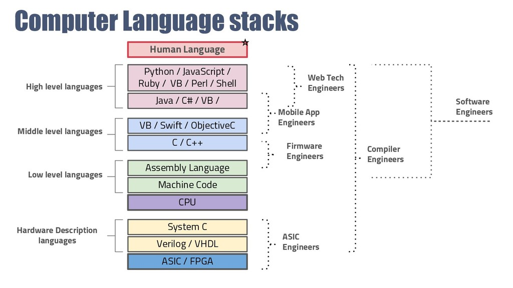 Computer Language stacks CPU Human Language Ass...