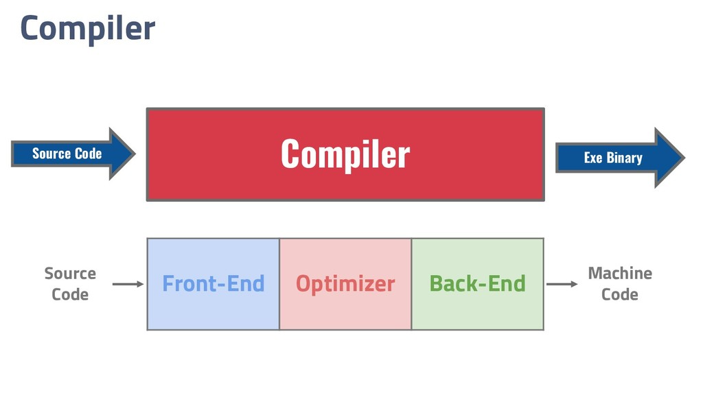 Compiler Compiler Source Code Exe Binary Front-...