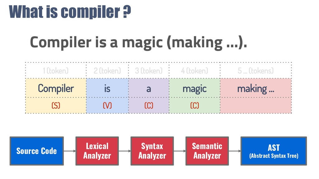 What is compiler ? Compiler is a magic (making ...