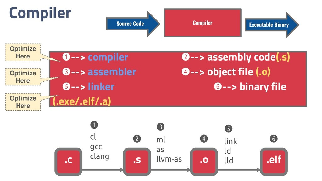 Compiler ➊--> compiler ➋--> assembly code(.s) ➌...