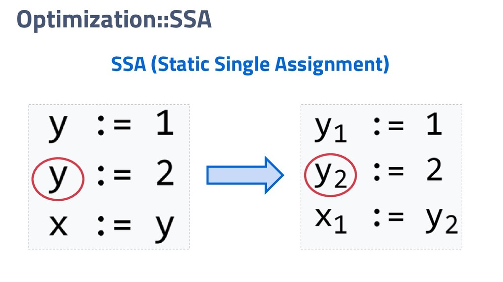 Optimization::SSA SSA (Static Single Assignment)