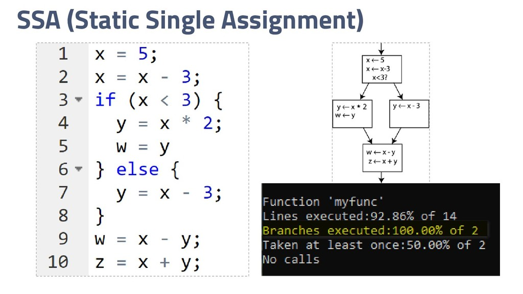 SSA (Static Single Assignment)