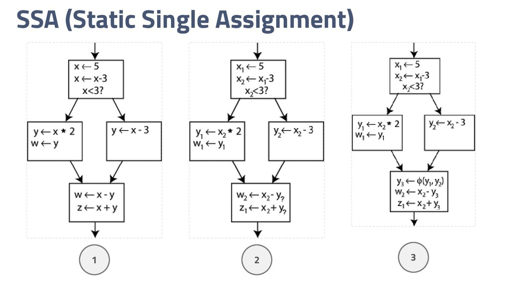 SSA (Static Single Assignment) 1 2 3