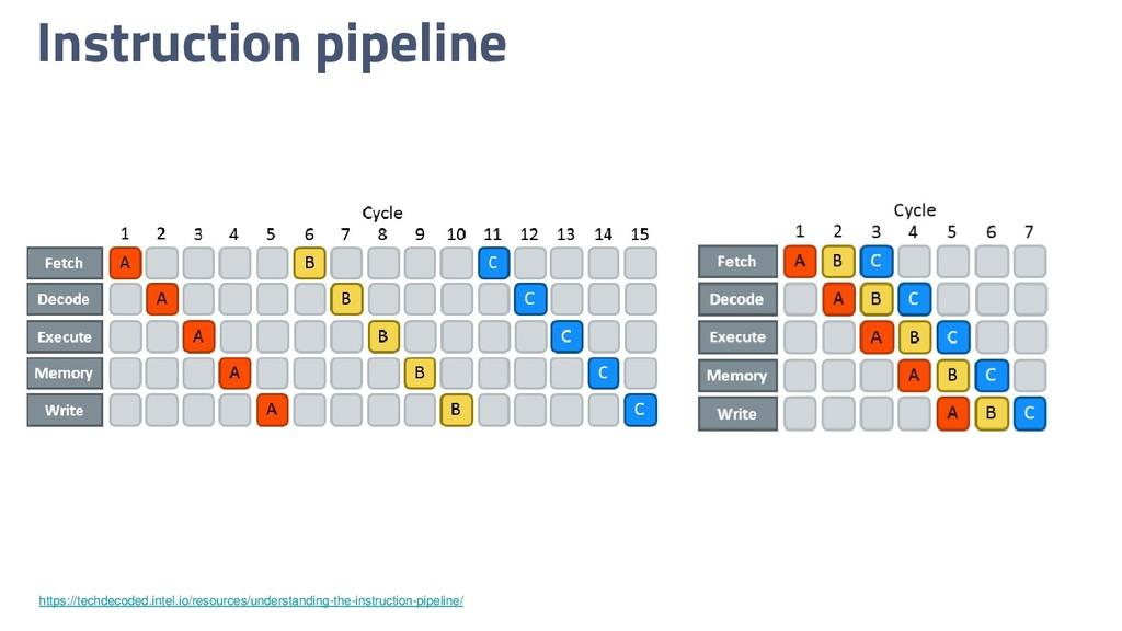 Instruction pipeline https://techdecoded.intel....