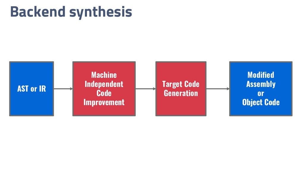 Backend synthesis Machine Independent Code Impr...