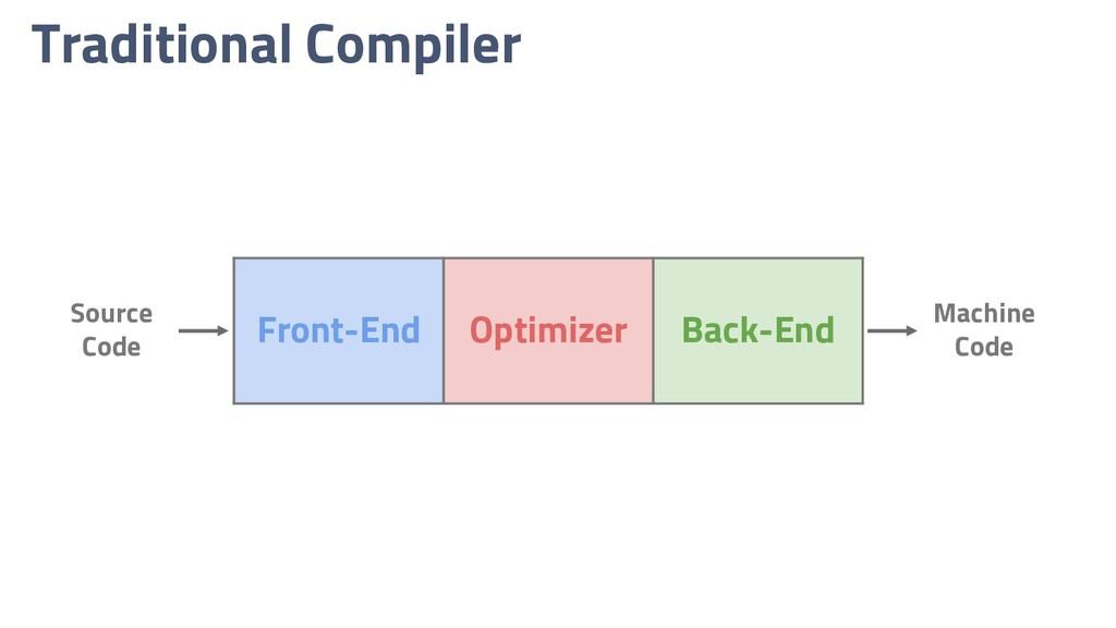 Traditional Compiler Front-End Optimizer Back-E...