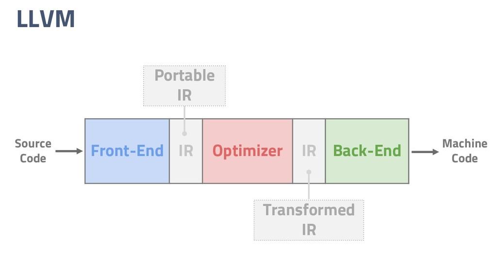 LLVM Front-End IR Optimizer IR Back-End Source ...