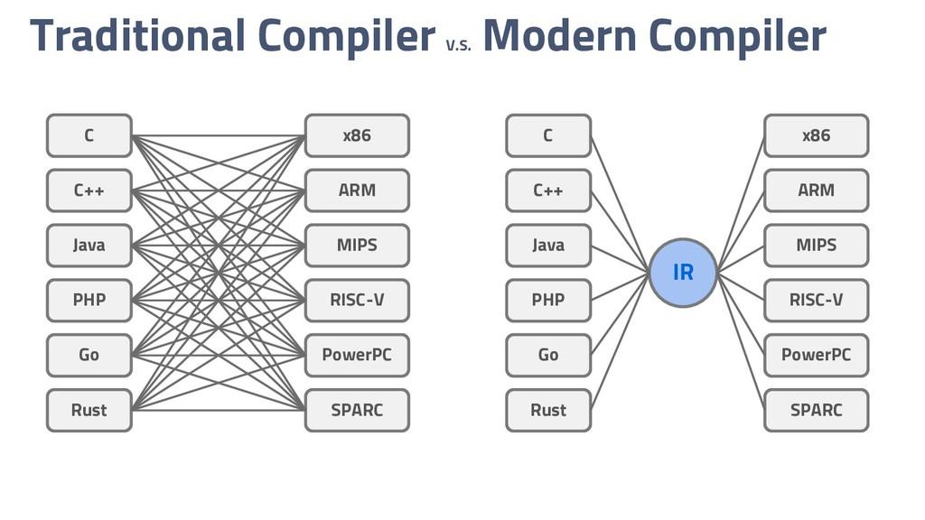 Traditional Compiler V.S. Modern Compiler C C++...