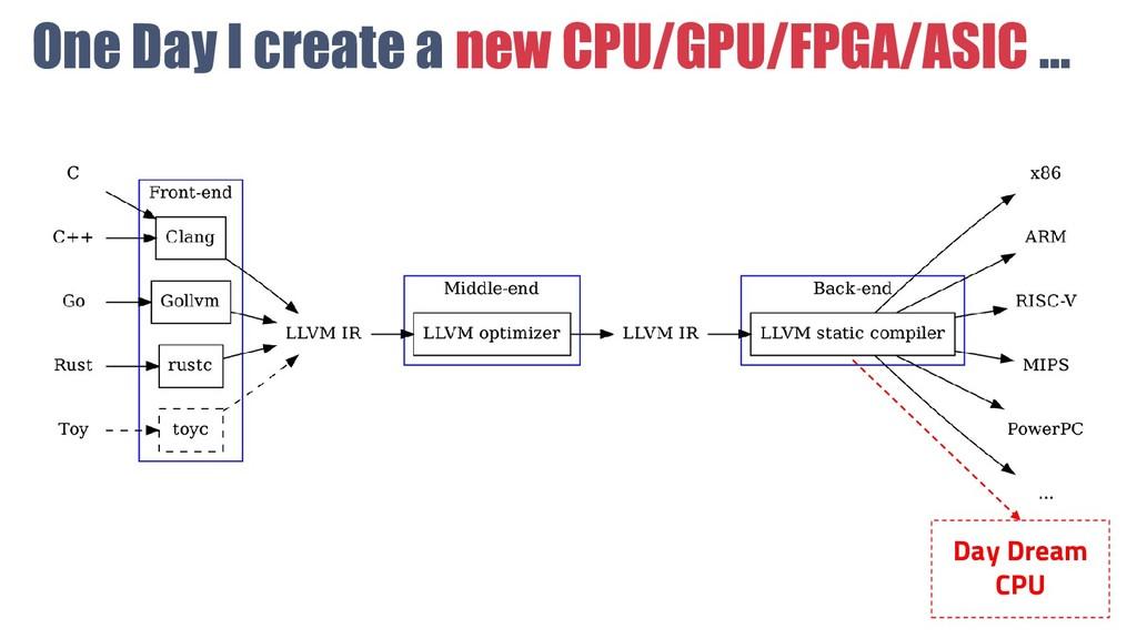 One Day I create a new CPU/GPU/FPGA/ASIC ... Da...