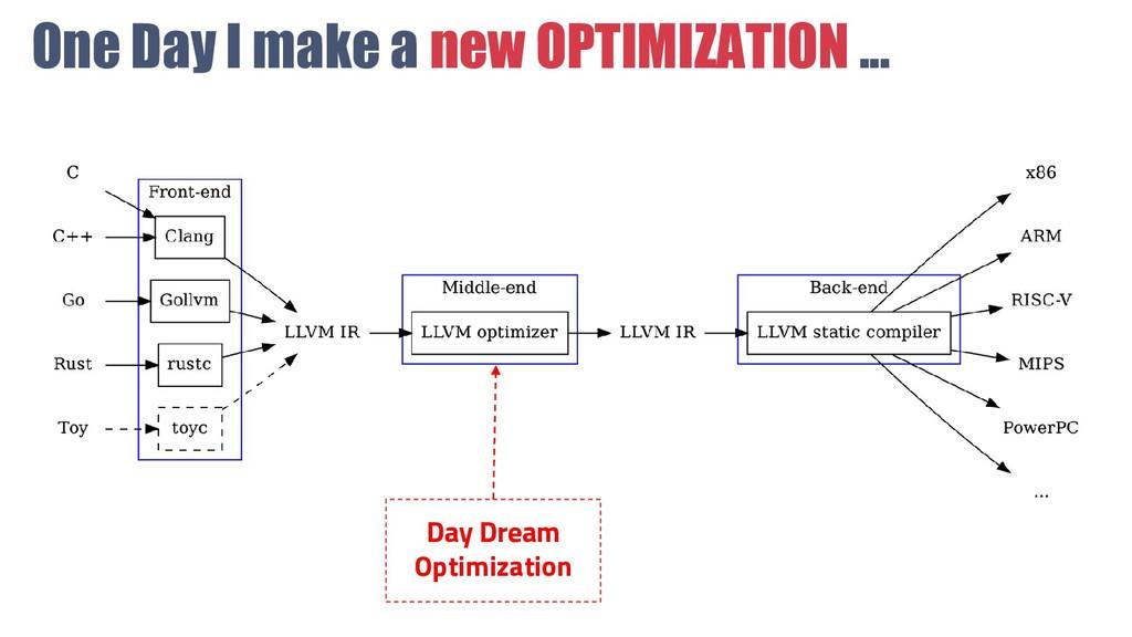 One Day I make a new OPTIMIZATION ... Day Dream...