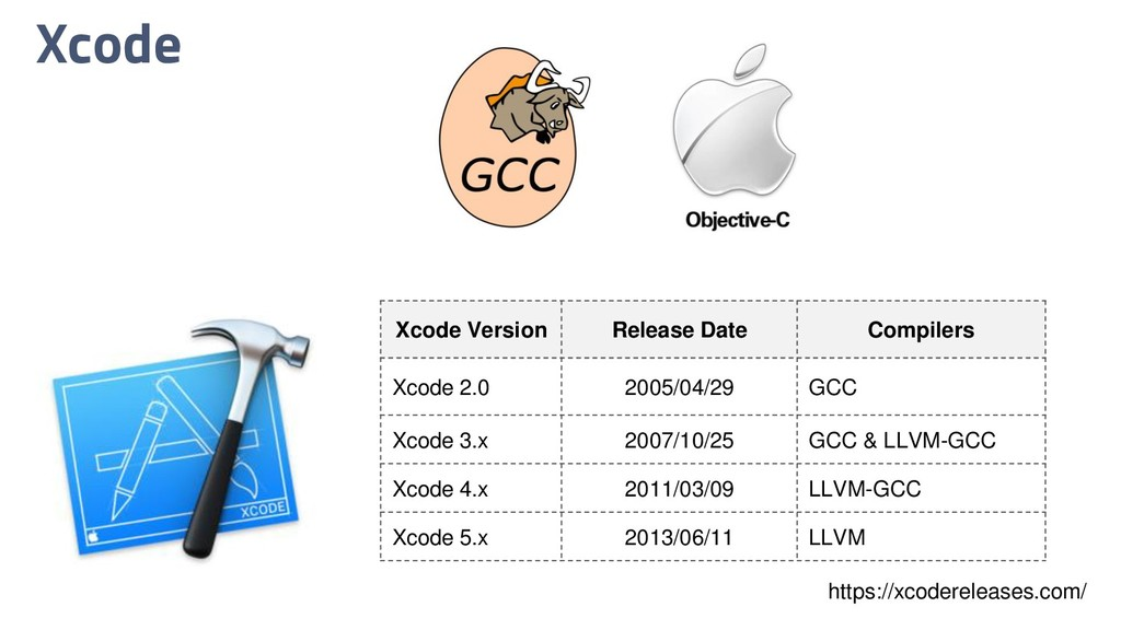 Xcode Xcode Version Release Date Compilers Xcod...