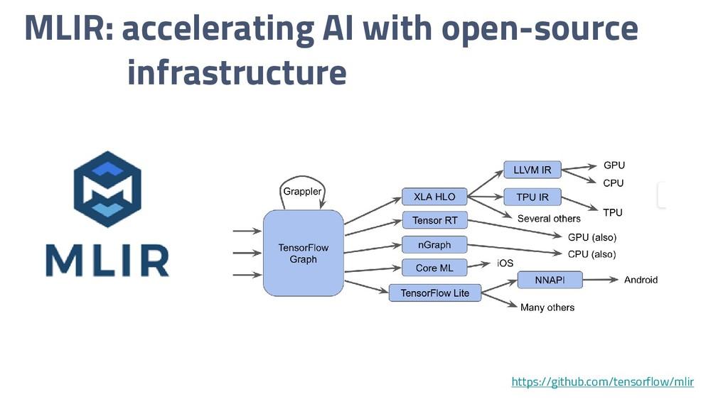 MLIR: accelerating AI with open-source infrastr...