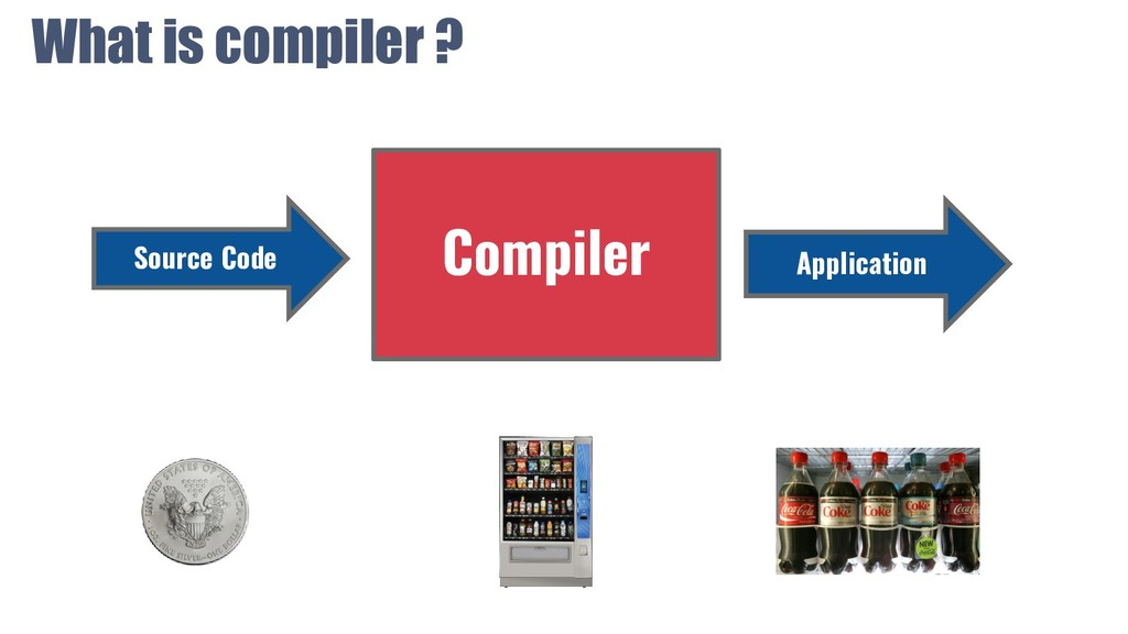 What is compiler ? Compiler Source Code Applica...