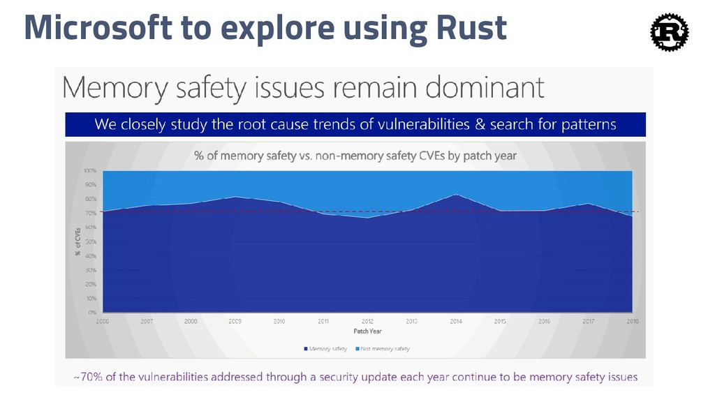 Microsoft to explore using Rust